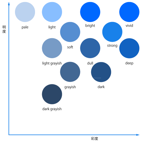 CLIP PAINT STUDIOのトーン数値に基づいたHSV空間配置