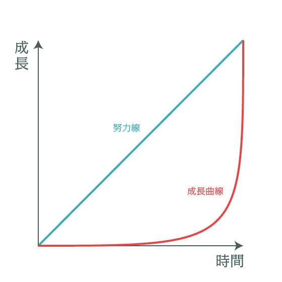 努力と成長は比例しない!?努力線と成長曲線